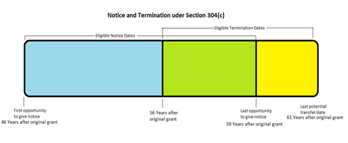 Notice and Termination under 304c