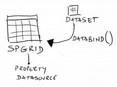 sharepoint-objectdatasource-spgridview-dataset-1