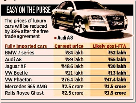 India Eu Pre Post Fta Car Prices