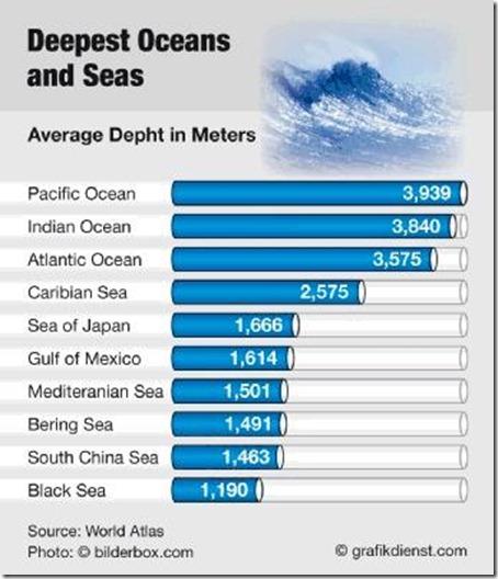 Deepest ocean