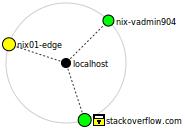 Zenmap Topology
