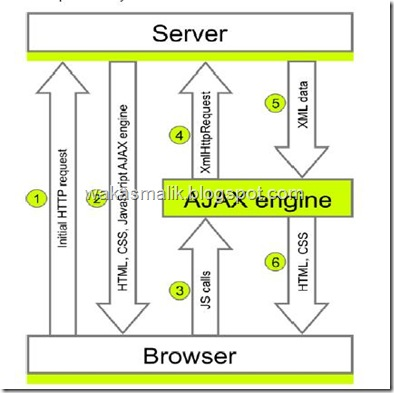 ajaxEngine