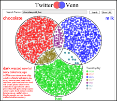 TwitterVenn