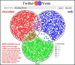 TwitterVenn