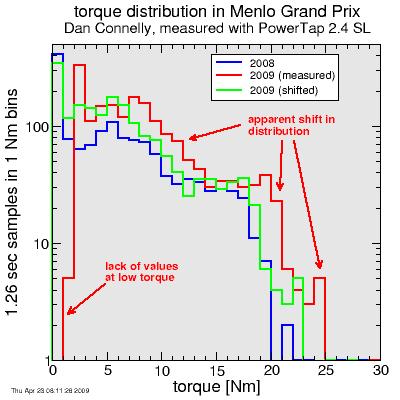 torque histogram