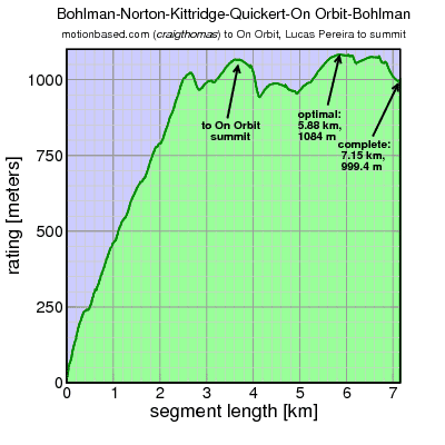 rating vs segment length