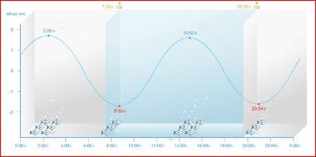 Grafico de Pleamar y Bajamar de hoy