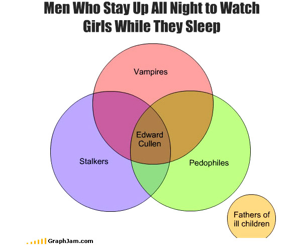 35 Extremely Funny Graphs and Pie Charts