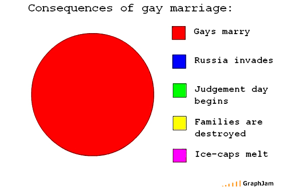 Knox College Gay Statistics Charts And Graphs
