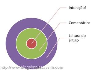 Blog - O Máximo da Interatividade!