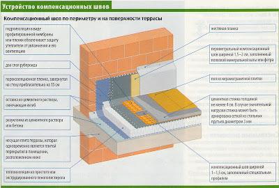 Гидроизоляция открытых террас узлы промышленная мастика для торта купить