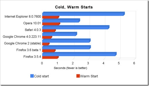 500x_cold__warm_starts[1]
