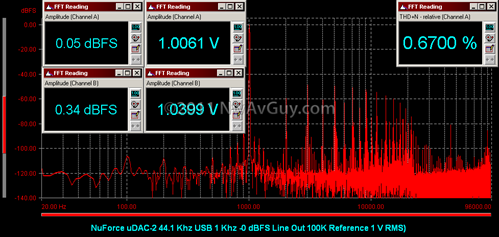 NuForce uDAC-2 44.1 Khz USB 1 Khz -0 dBFS Line Out 100K Reference 1 V RMS)