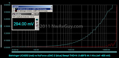 Behringer UCA202 (red) vs NuForce uDAC-2 (blue) Swept THD N -3 dBFS 44.1 Khz (ref ~400 mV)
