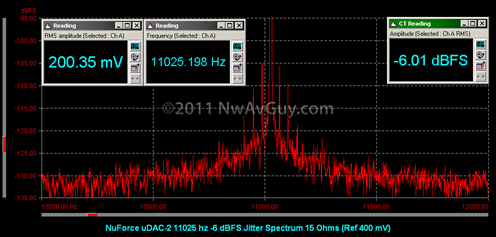 NuForce uDAC-2 11025 hz -6 dBFS Jitter Spectrum 15 Ohms (Ref 400 mV)