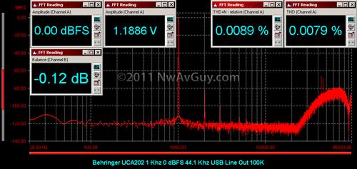Behringer UCA202 1 Khz 0 dBFS 44.1 Khz USB Line Out 100K