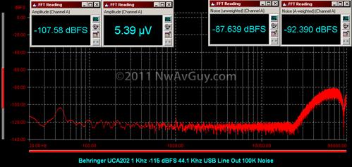 Behringer UCA202 1 Khz -115 dBFS 44.1 Khz USB Line Out 100K Noise
