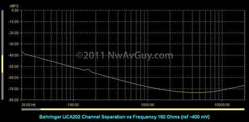 Behringer UCA202 Channel Separation vs Frequency 150 Ohms (ref ~400 mV)