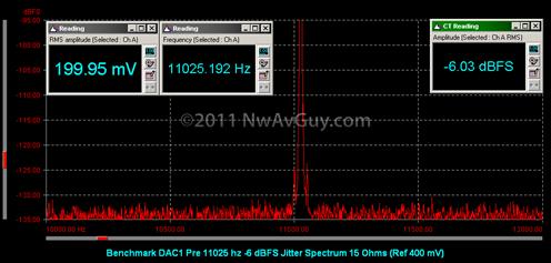 Benchmark DAC1 Pre 11025 hz -6 dBFS Jitter Spectrum 15 Ohms (Ref 400 mV)