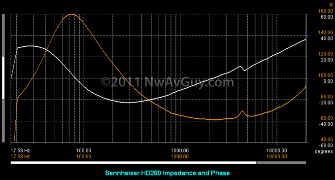 Sennheiser HD280 Impedance and Phase