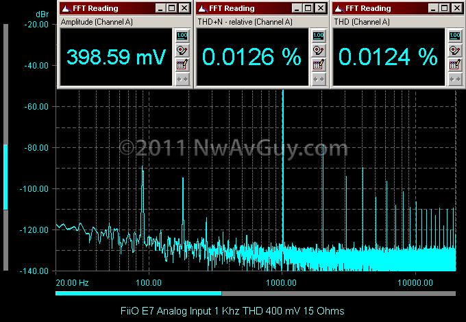 FiiO E7 Analog Input 1 Khz THD 400 mV 15 Ohms