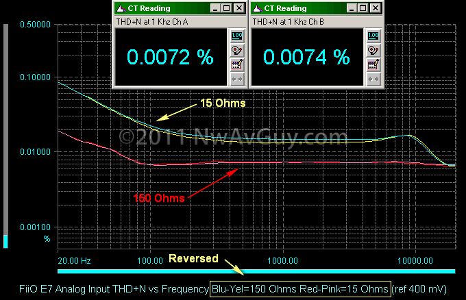 FiiO E7 Analog Input THD N vs Frequency Blu-Yel=150 Ohms Red-Pink=15 Ohms (ref 400 mV) commented
