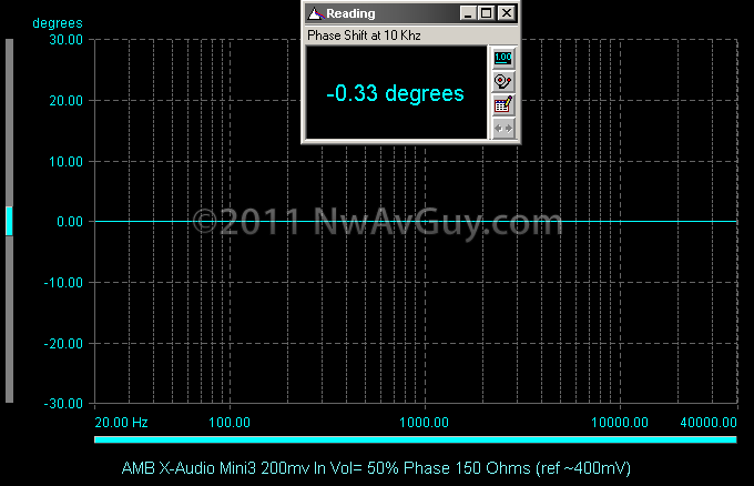 AMB X-Audio Mini3 200mv In Vol= 50% Phase 150 Ohms (ref ~400mV)