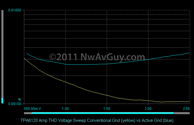 TPA6120 Amp THD Voltage Sweep Conventional Gnd (yellow) vs Active Gnd (blue)