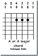 guitar chord A or A major