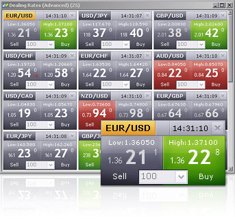 Best forex trading template tool