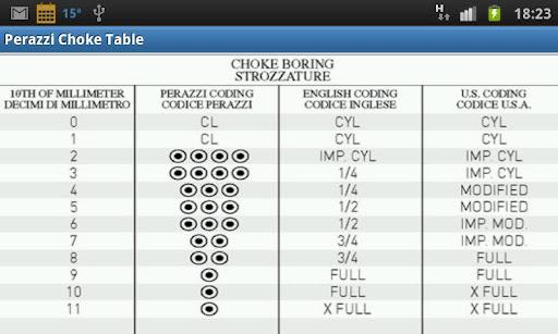 Perazzi Choke Table