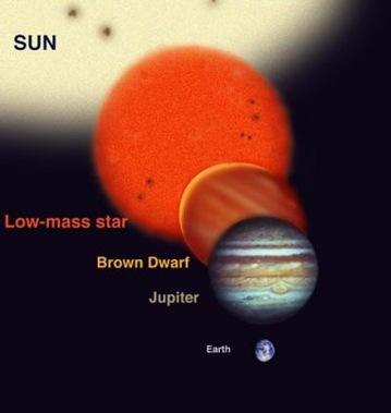 anã marron comparada com outros astros