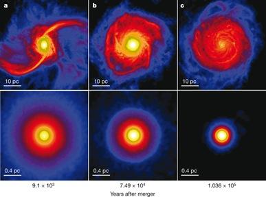 tempo de evolução do disco de gás nuclear