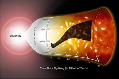 aquecimento primordial do Universo