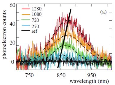 espectros da contagem de fotoelétrons em função do comprimento de onda
