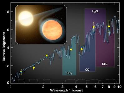 moléculas presentes no exoplaneta WASP-12b