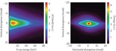 diagrama da energia dos raios X em relação à divergência