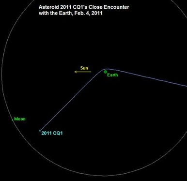 trajetória do asteroide 2011 CQ1