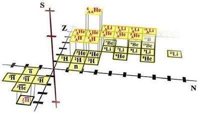 anti-tabela periódica
