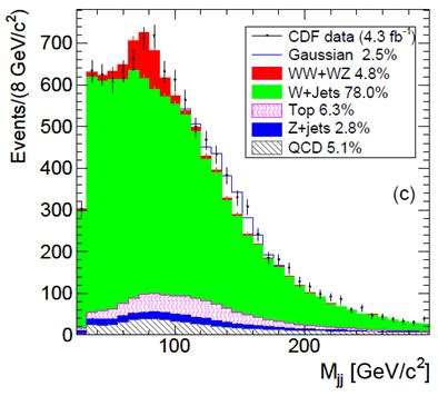 gráfico da distribuição de massa
