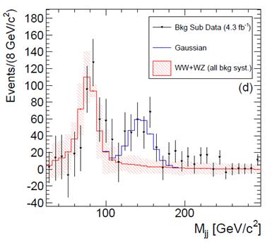 pico de massa da suposta partícula