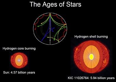 a idade das estrelas