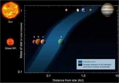 zona habitável para o Sol e a Gliese 581