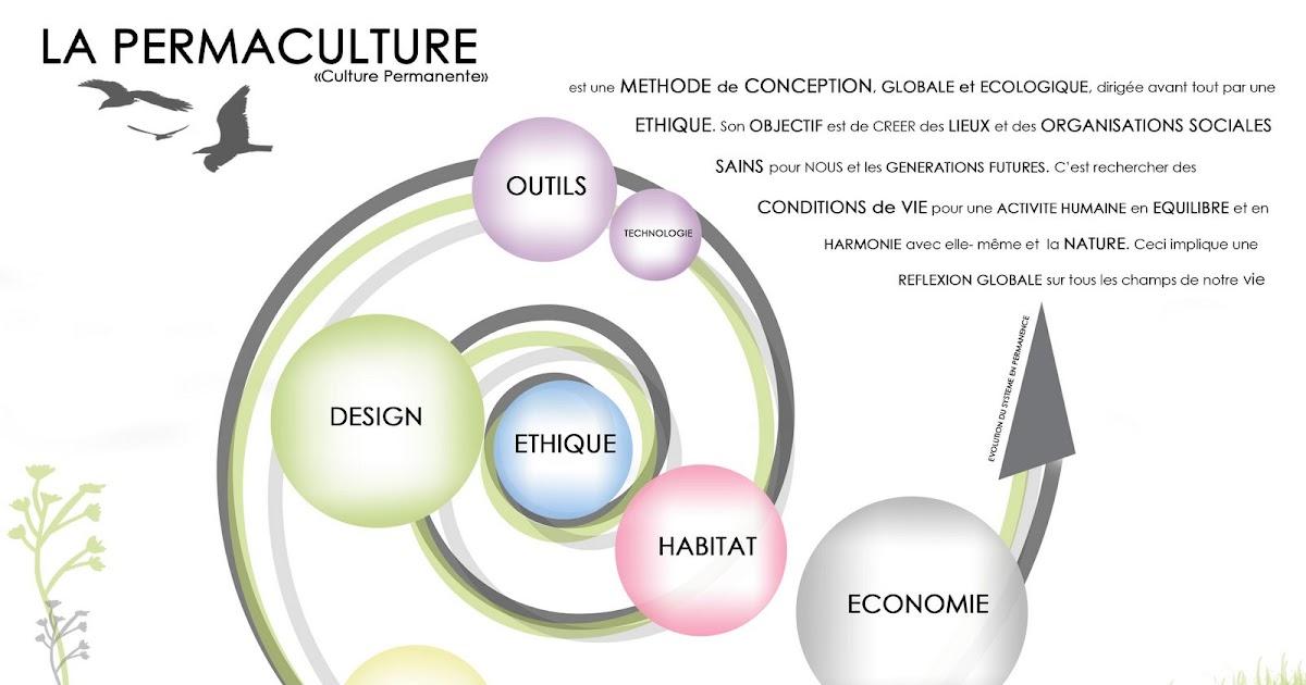 Formation certifi e en permaculture hannut belgique - La permaculture c est quoi ...
