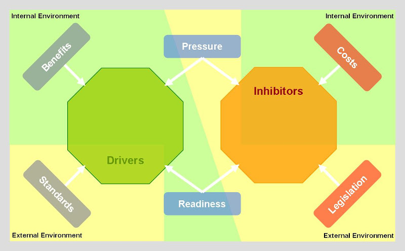 What do you understand by the term Inhibitators of business?