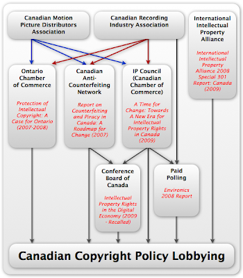 Unravelling the Canadian Copyright Policy Laundering Strategy