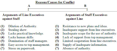 conflict between line and staff executives