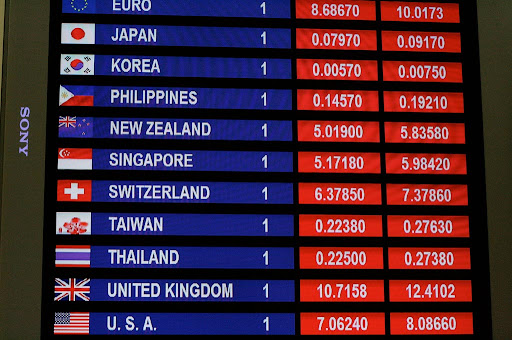 City forex rates