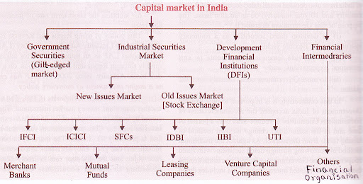 Organizational structure of indian capital market - chart