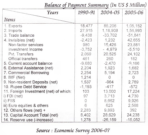 """an analysis of balance Free essay: assignment 2 china's balance of payments analysis report abstract in recent years, china's balance of payments always keeps """"double favorable."""